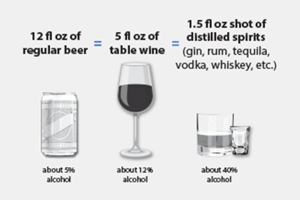 An infograph displaying what is a standard drink