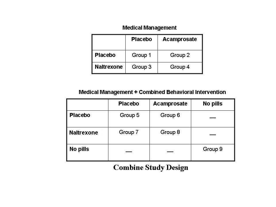 Medical Management / Medical Management and Combined Behavioral Intervention