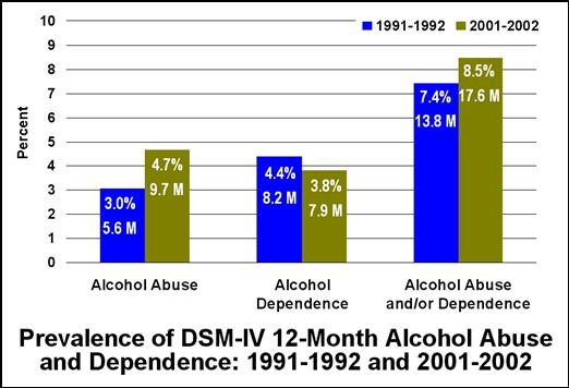 Alcohol Abuse Increases, Dependence Declines Across Decade: Young Adult ...