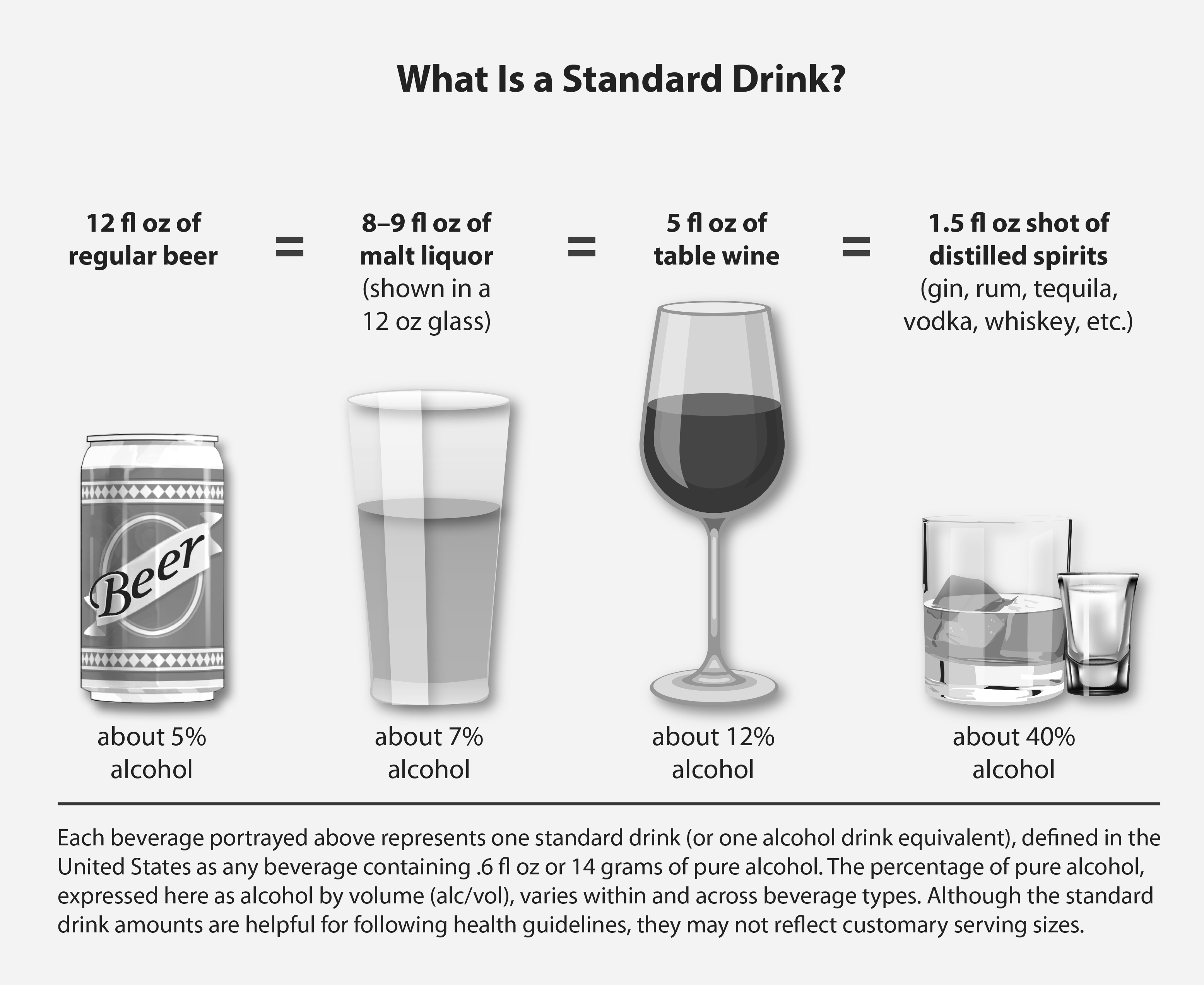 What is a standard drink? 12 fluid ounces of regular beer equals 8 to 9 fluid ounces of malt liquor showing in a 12 ounce glass, equals 5 fluid ounces of table wine, equals 1.5 fluid ounces of distilled spirits. Each beverage portrayed above represents one standard drink (or one alcohol drink equivalent), defined in the United States as any beverage containing .6 fluid ounces or 14 grams of pure alcohol. The percentage of pure alcohol, expressed here as alcohol by volume (alc/vol), varies within and across beverage types. Although the standard drink amounts are helpful for following health guidelines, they may not reflect customary serving sizes.
