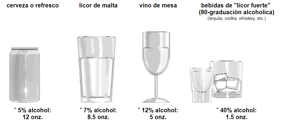 "cerveza o refresco, ˜ 5% alcohol: 12 onz;  licor de malta, ˜ 7% alcohol: 8.5 onz.;  vino de mesa, ˜ 12% alcohol: 5 onz.;  bebidas de ""licor fuerte""  (80-graduación alcoholica) (tequila, vodka, whiskey, etc.), ˜ 40% alcohol: 1.5 onz."
