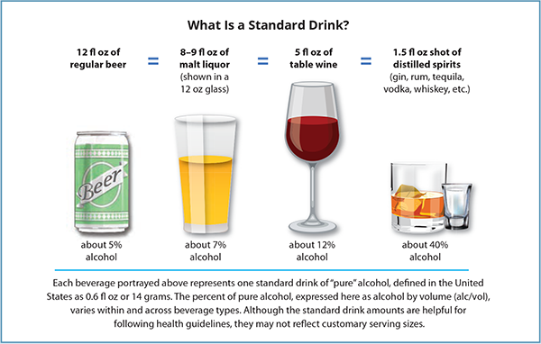 How Many Ounces Of Alcohol Is Considered One Drink