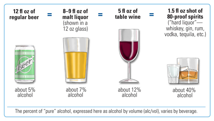 Can you drink alcohol when you have type 1 diabetes mellitus