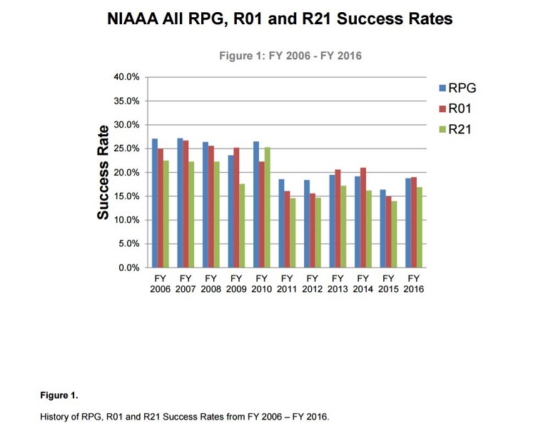 History of RPG (blue), R01 (red) and R21 (green) Success Rates.