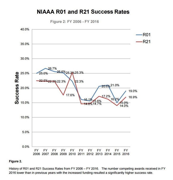 History of R01 (red) and R21 (blue) Success Rates.