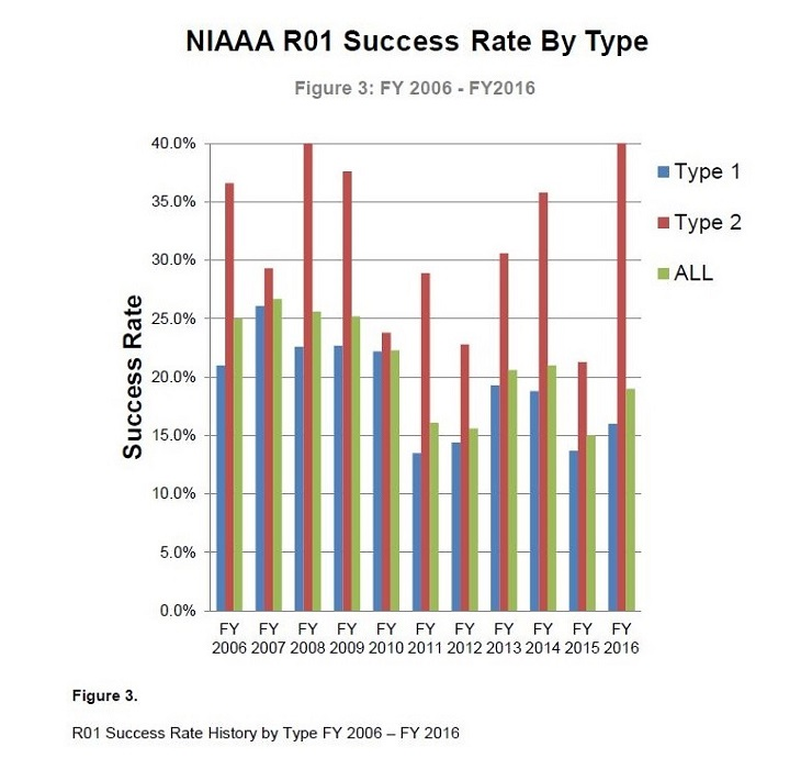 R01 Success Rate History, Type 1 (blue), Type 2 (red) and All (green)