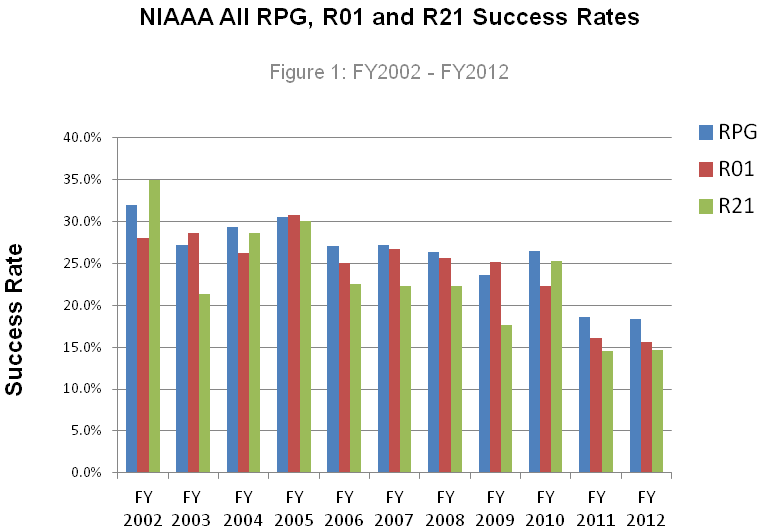 History of RPG (blue), R01 (red) and R21 (green) Success Rates FY 2002 – 2012.
