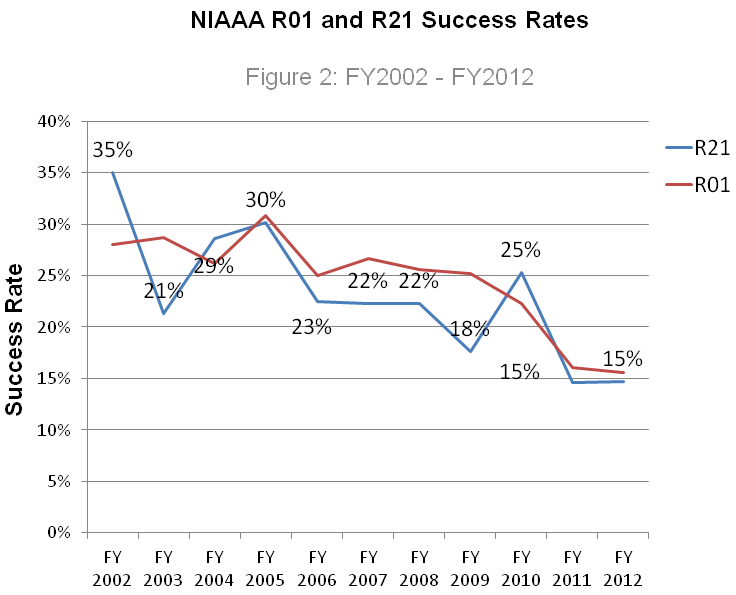 History of R01 (red) and R21 (blue) Success Rates FY 2002 – 2012.