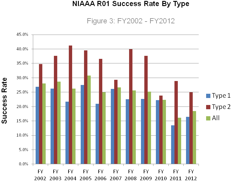 R01 Success Rate History, Type 1 (blue), Type 2 (red) and All (green), FY 2002 – 2012