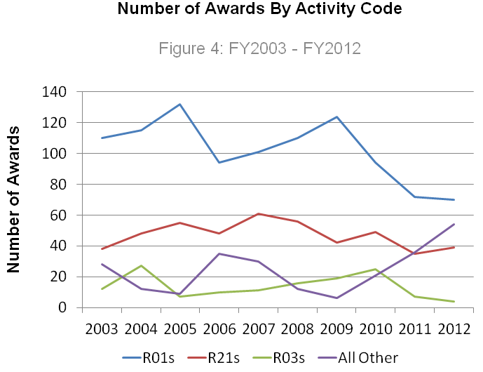 Number of Competing Awards, R01 (blue), R21 (red), R03 (green), All others (purple) FY 2003 – 2012.