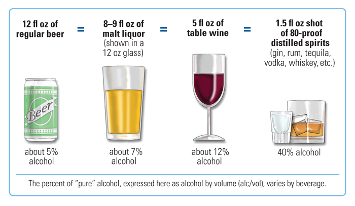 "The same amount of alcohol is contained in 12 fluid ounces of regular beer, 8 to 9 fluid ounces of malt liquor, 5 fluid ounces of table wine, or a 1.5 fluid ounce shot of 80-proof spirits (""hard liquor"" such as whiskey, gin, etc.) The percent of 'pure' alcohol varies by beverage."
