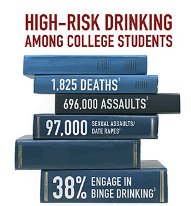 High Risk Drinking Among College Students Some Statistics