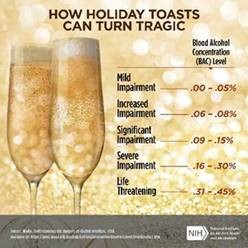 Chart of How Holiday Toasts Can Turn Tragic