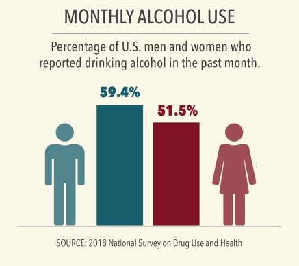 info graphic of  monthly alcohol use in men versus women
