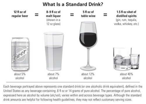 859528a5db Image of drink comparisons. 12 fl oz of regular beer (about 5% alcohol