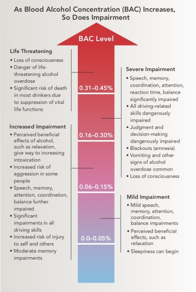 e7f2cba62c Image of blood alcohol content scale. Mild (0-.05%)