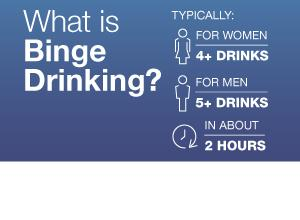 What is Binge Drinking for men and women?