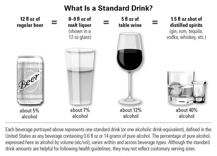 பொதுஅறிவு - கேள்வியும் பதிலும் (தொடர்) NIAAA_What_is_a_Standard_Drink
