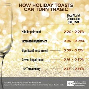 Infographic. How holiday toasts can turn tragic. Image of two champagne glasses. Mild impairment 0.00 to 0.05% BAC level Increased impairment 0.06 to 0.08% BAC level Significant impairment 0.09 to 0.15% BAC level Severe impairment 0.16 to 0.30% BAC level Life threatening 0.31 to 0.45% BAC level