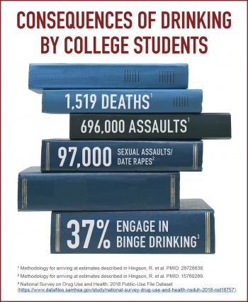 Infographic. High-risk drinking among college students. 1,519 deaths. 696,000 assaults. 97,000 sexual assaults/date rapes. 37% engage in binge drinking.