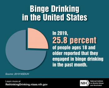 A pie chart showing that in 2019, 25.8 percent of people ages 18 and older reported that they had engaged in binge drinking in the past month.