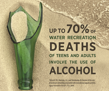 Image of broken bottle in the sand. Up to 70% of water recreation deaths of teens and adults involve the use of alcohol. Source: Driscoll, T.R.; Harrison, J.A.; and Steenkamp, M. Review of the role of alcohol in drowning associated with recreational aquatic activity. Injury Prevention 10:107-113, 2004.