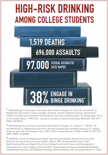 Infographic. High-risk drinking among college students. 1,519 deaths. 696,000 assaults. 97,000 sexual assaults/date rapes. 38% engage in binge drinking.